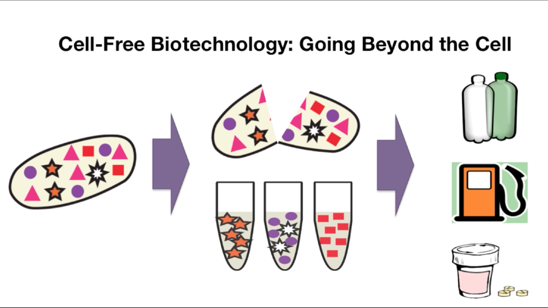Cell-free Biotechnology: Going Beyond the Cell